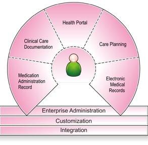 hospital management integeration (Visit Link on Picture Below)