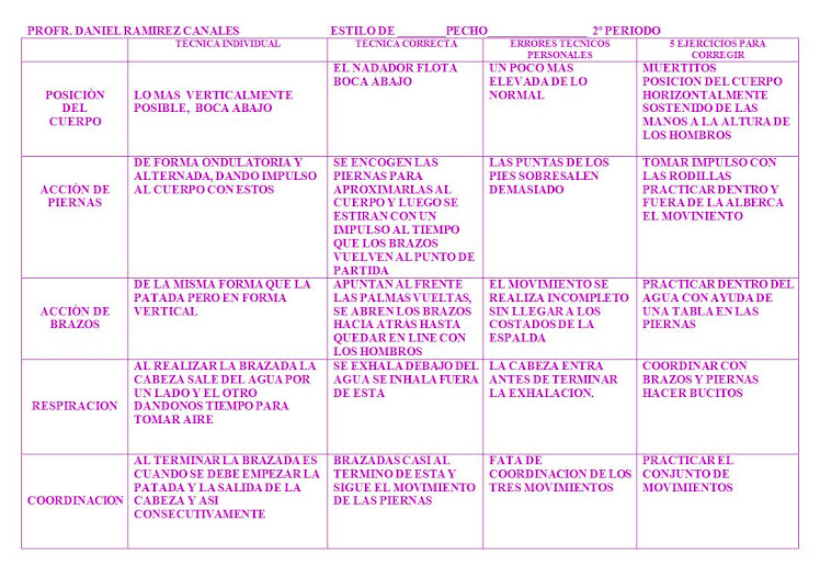 TABLA DE TECNICAS COMPARATIVAS, PECHO.