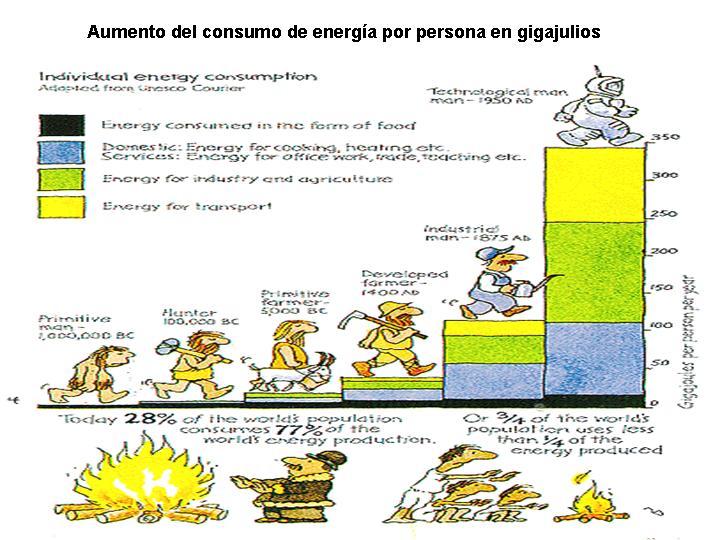 AUMENTO EN EL CONSUMO DE ENERGIA