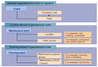 Let's learn SAP Plant Maintenance: Organizational Structures in ...