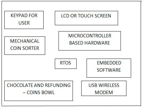 Block diagram automatic chocolate vending machine electrical work anil shenoy s blog an example for embedded system rh sochahey blogspot com soda vending machine diagram state machine diagram for vending machine ccuart Gallery