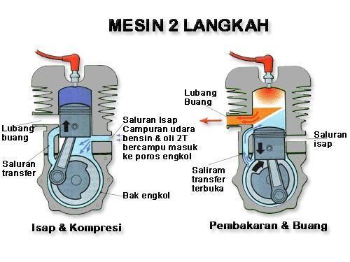 prinsip kerja motor bakar 4 tak i langkah hisap 1