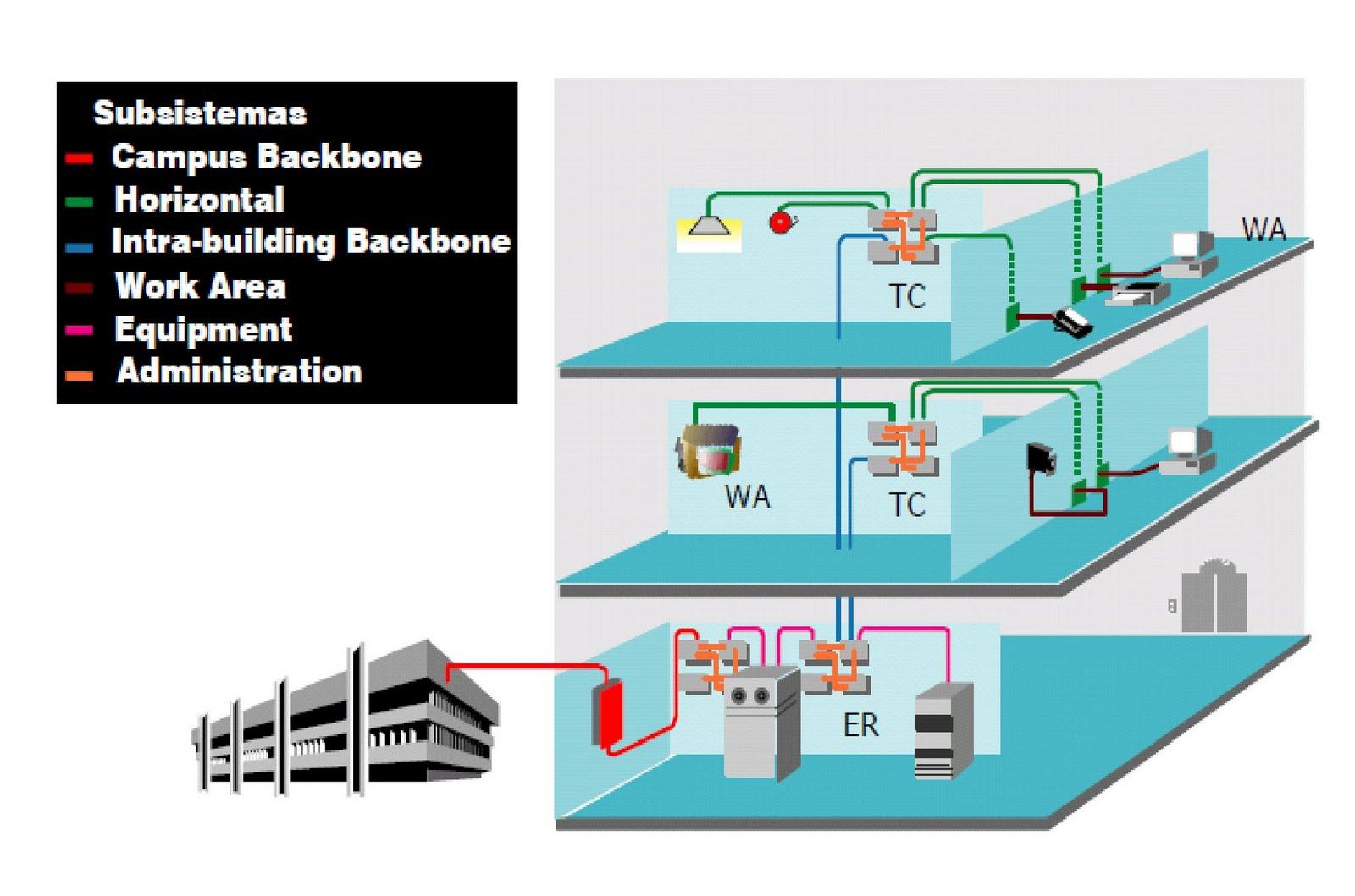 oscar sistemas  cableado estructurado