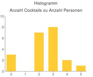 Histogramm - Anzahl Cocktails zu Anzahl Personen