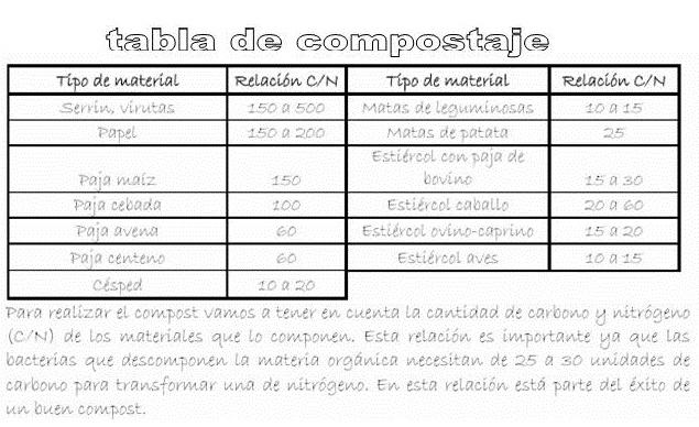 Artículo: Comencemos a compostar en casa!!! Tabla%2Bcompostaje