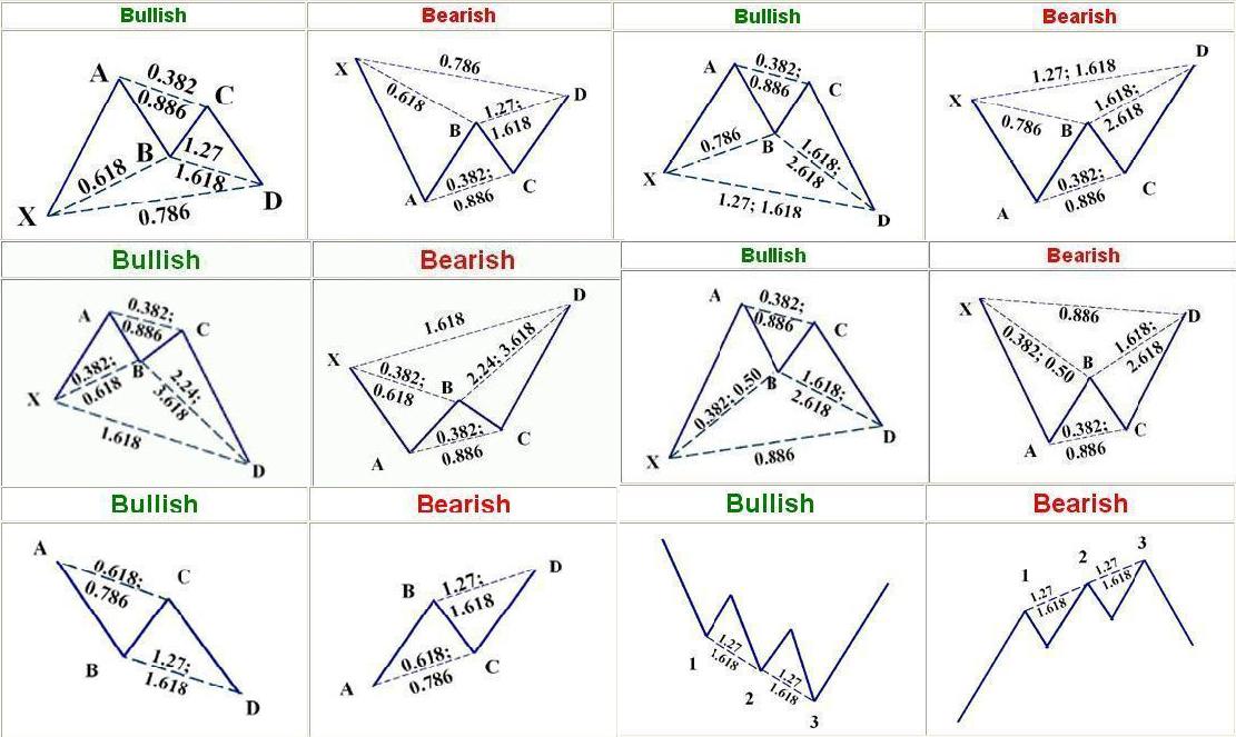 Forex harmonic patterns pdf