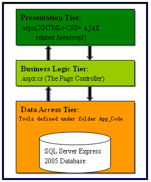 Aspx master net blog creating website using 3 tier for Architecture 1 tiers