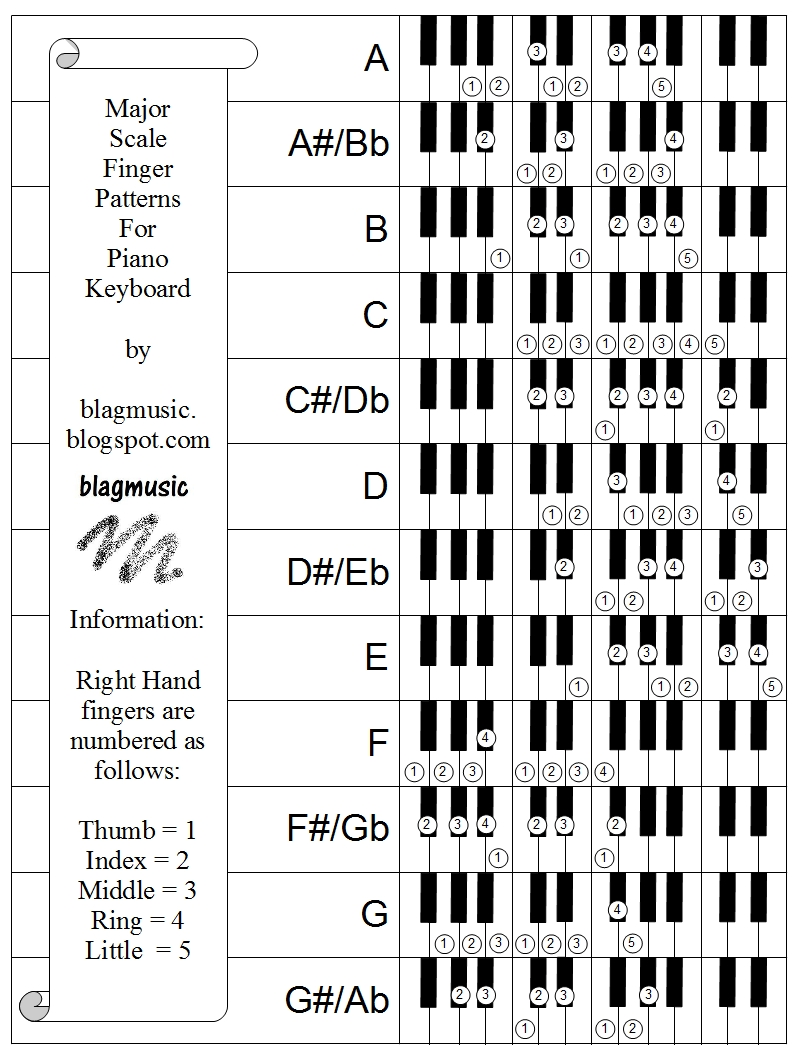 Blagmusic: Major Scale Finger Patterns for Piano Keyboard