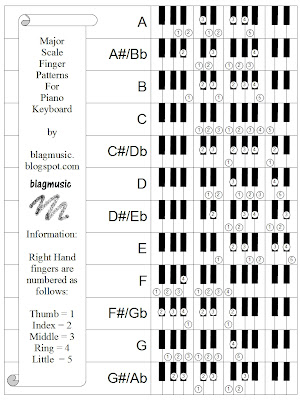 Piano piano chords c7 : KEYBOARD CHORD PATTERNS | Free Patterns
