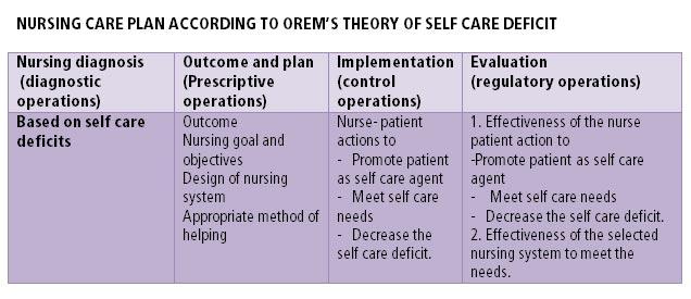 dorothea orem self care model