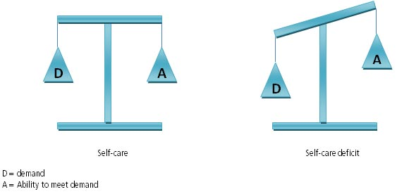 ncp self care deficit Manual of nursing diagnosis new york: mcgraw-hill gulick, e e (1986) dorothea orem: self-care deficit theory thousand oaks, ca: sage publications ltd doi: 104135/9781483325842 hartweg, donna l dorothea orem: self-care deficit theory.