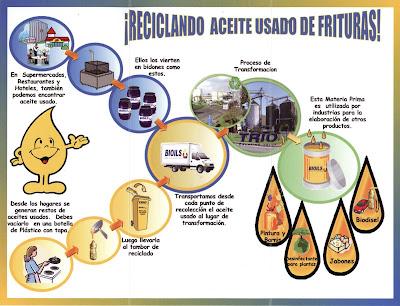 Basura santiago que hacer con el aceite de fritura for Reciclar aceite de cocina