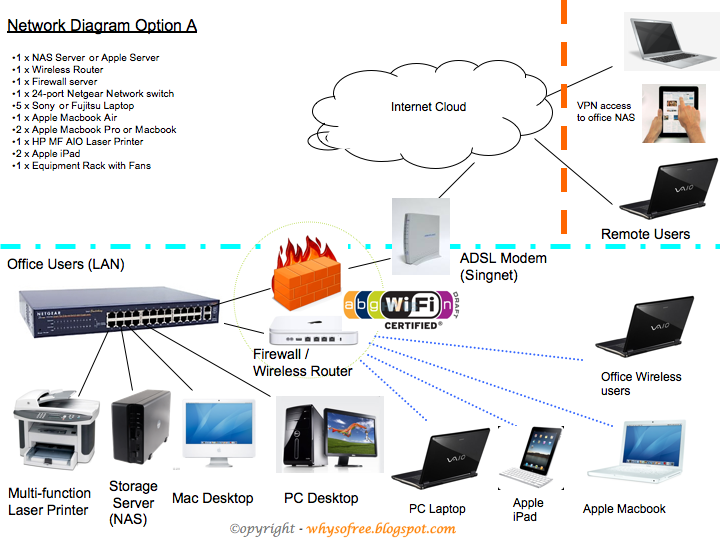 mac  pc  amp  apple  萍果电脑  ipad network diagram   why you so free    mac  pc  amp  apple  萍果电脑  ipad network diagram   why you so free lately