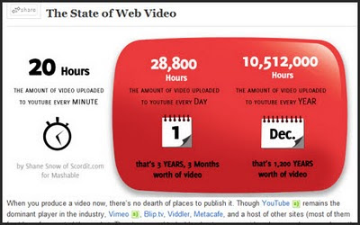 Chart of web video statistics