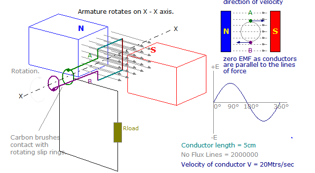 how to produce alternating current