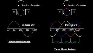 AC 3 three phase system
