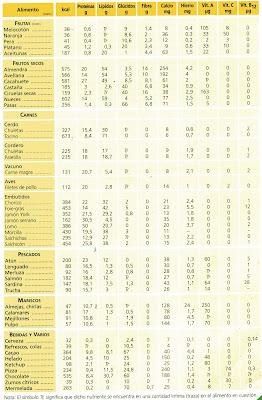 Alimentacion y dietas saludables - Colesterol en alimentos tabla ...