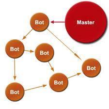 botnet,malware,topologi botnet