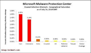 demographic stuxnet,serangan stuxnet,stuxnet in graph
