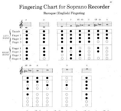 luther vandross Recorder Finger Chart – Recorder Finger Chart