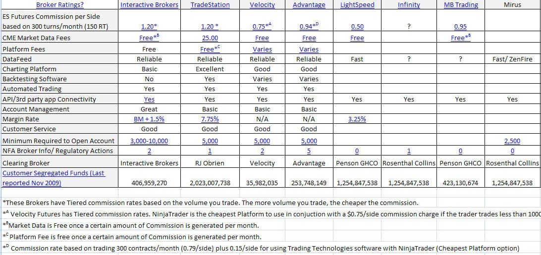 Futures trading brokers comparison