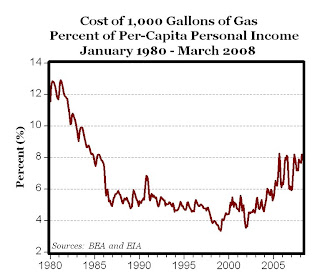 Gas At Historical Highs? Not Even Close When Considering Income is Also at Historical Highs