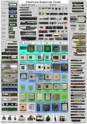 Mapa dos componentes do computador