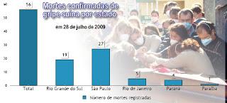 Mortes pela gripe suína por estado até 28 de julho de 2009