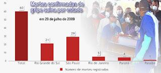 Mortes confirmadas pelo vírus H1N1 por estado em 29 de julho de 2009