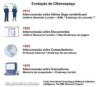 Evolução do ciberespaço