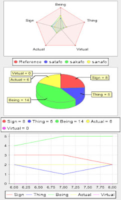 Análises estatísticas do IEML Editor