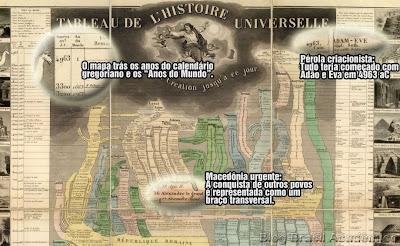 Quadro mostrando a História Universal desde a Criação até no dia da publicação do quadro