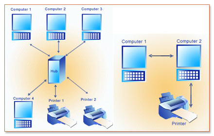 network protocols essay Mobile ad hoc network protocols evaluation computer science essay  such a network is in contrast to other wired network technologies in which particular nodes,.