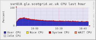 SVR018 cpu load for first hour of test.