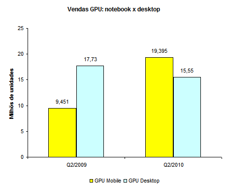 evolução do mercado global de GPU - notebook x desktop