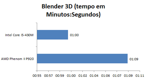 AMD Phenom II N920 - Benchmark - 3D Blender