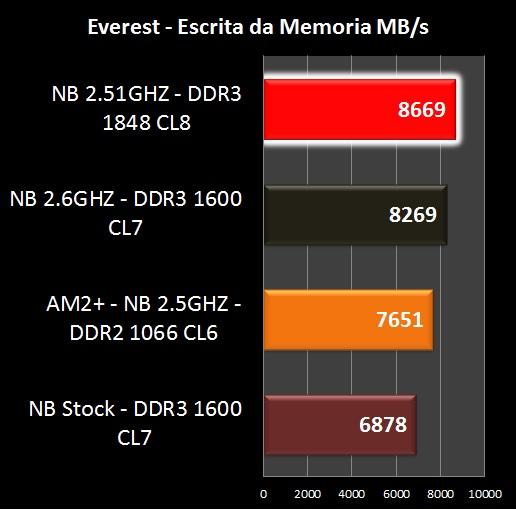 AMD Phenom II X6 1090T - Benchmark Everest Escrita de Memória