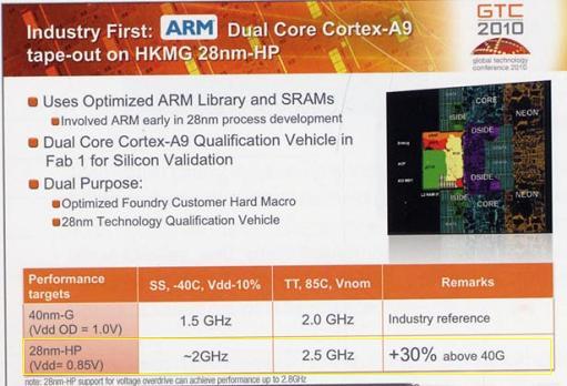 ARM Cortex A9 2.5 Ghz