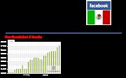 Los socios deofrecerán gratis o harán descuentos para los datos . facebook
