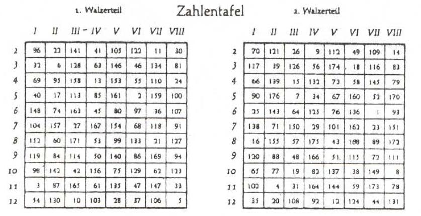 ahora, ya solamente falta conocer las notas musicales de los 176 ...