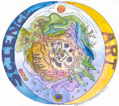 Millstone Artworks: Science-Art Venn Diagram