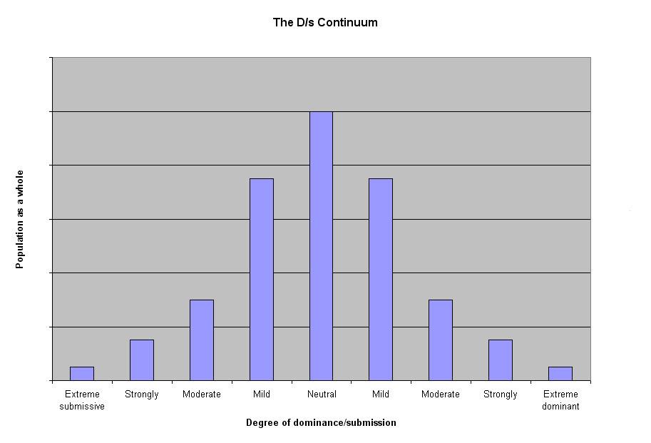 D/s Continuum