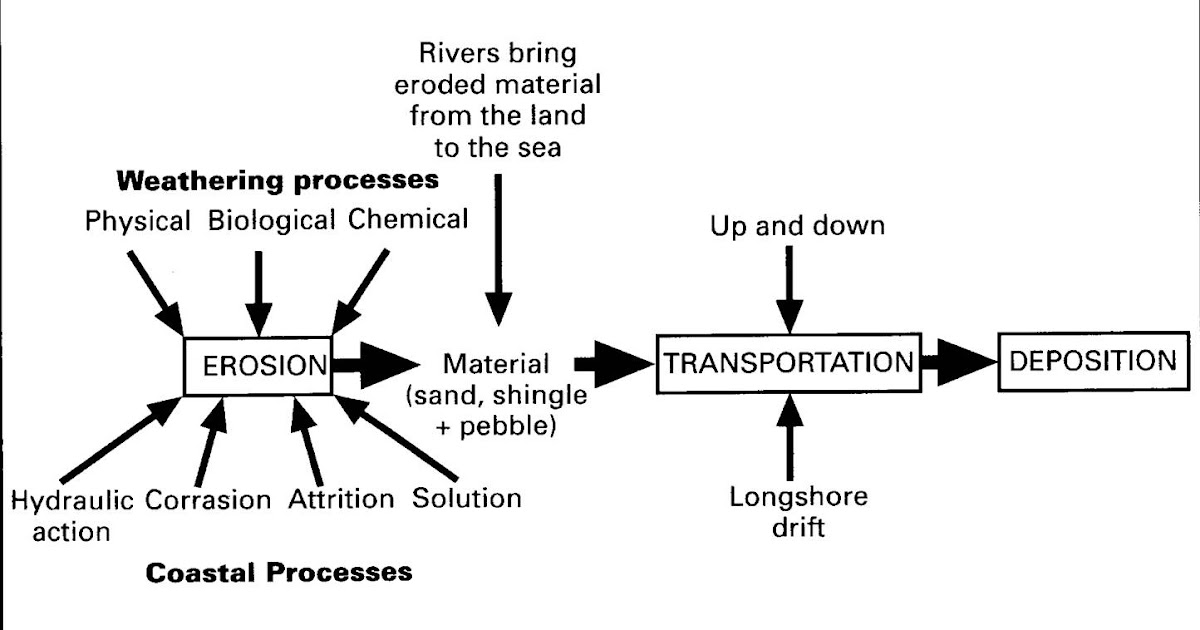 the coastal systems essay Free coastal landforms papers, essays, and research papers  evaluation of the  view that coastal systems are too complex to ever be completely.