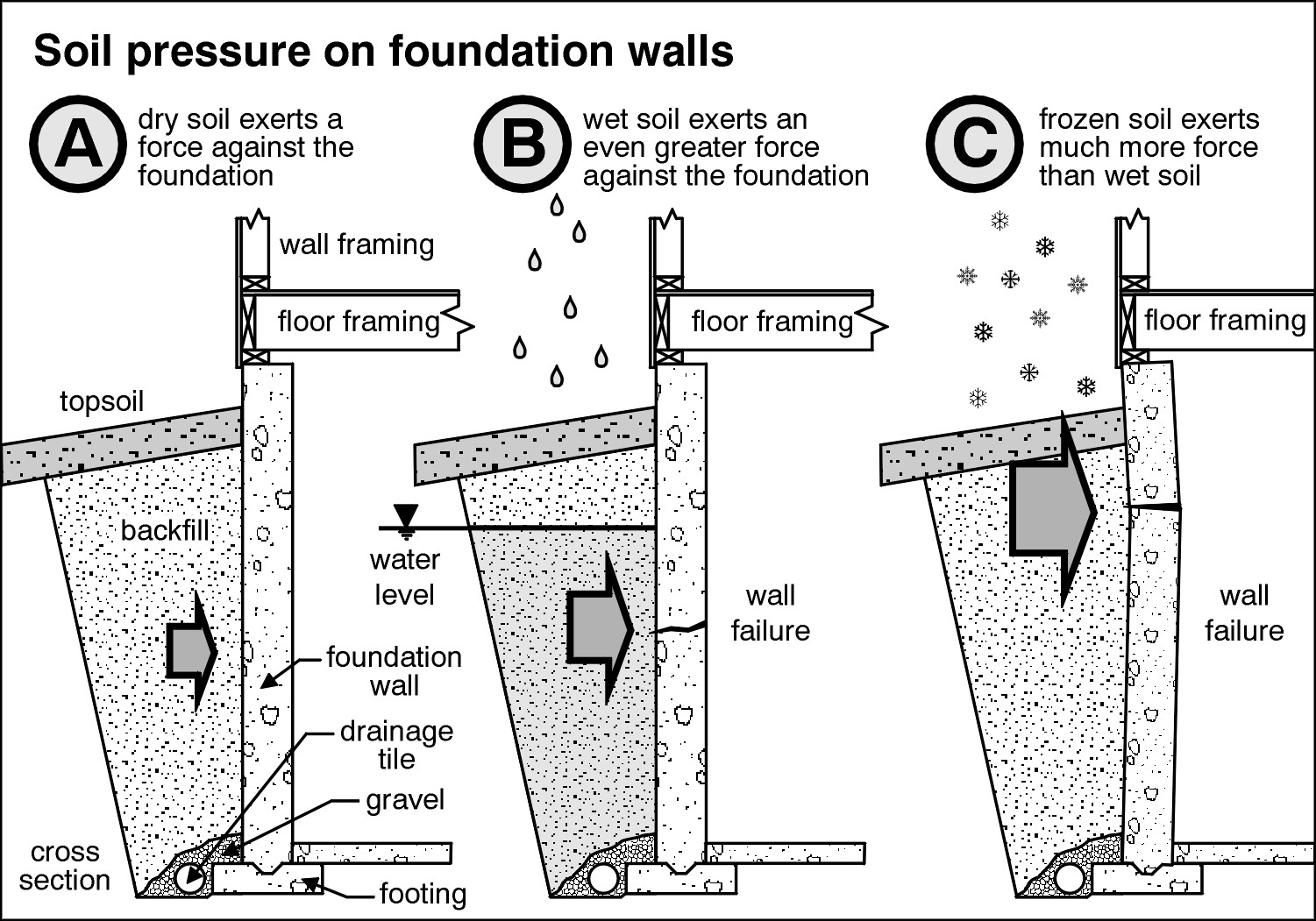 Different types of house foundations different foundation for Different foundations