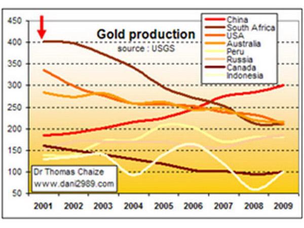 http://2.bp.blogspot.com/_cqVN1ML4vlE/TK2JsmVoZFI/AAAAAAAAADw/mIRzRlz4ggY/s1600/97142_data-negara-negara-produsen-emas.jpg