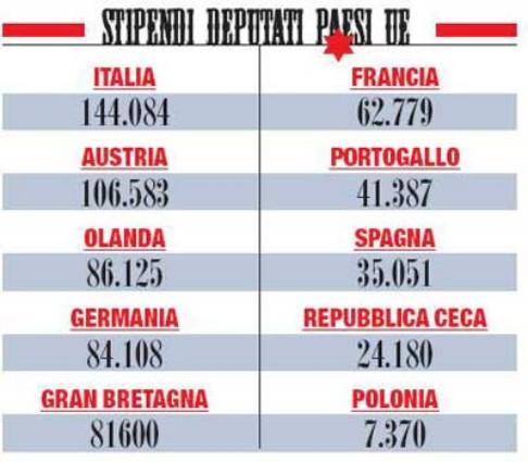 Speciale i segreti della casta politica e il rischio for Numero senatori e deputati in italia