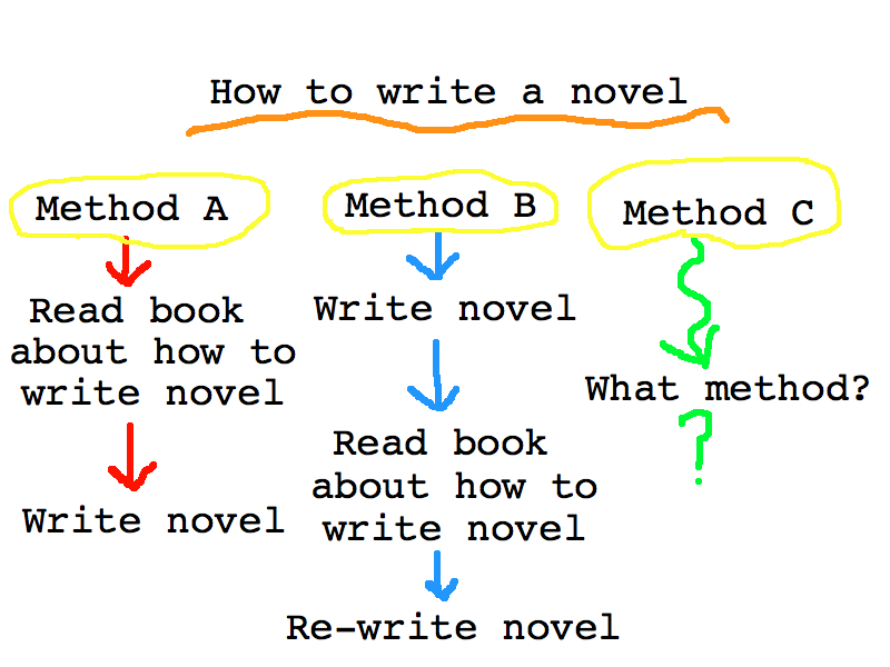 How to write novel prose
