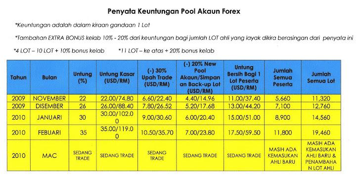 Forex 4 u malaysia