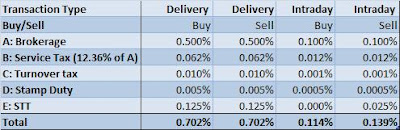 How to buy Stocks: Opening a Brokerage Account in India