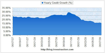 Bank Credit Growth lowest since March 2004